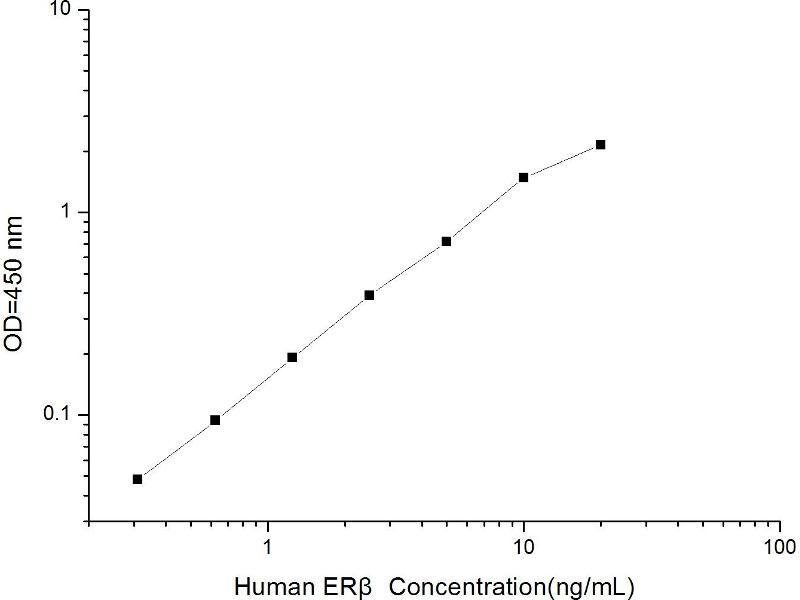 Estrogen Receptor 2 (ER Beta) (ESR2) ELISA Kit (2)