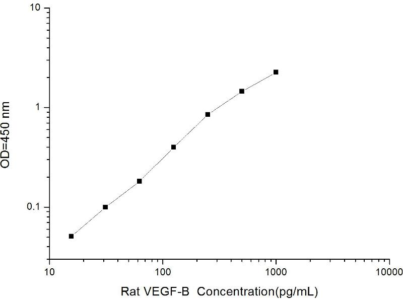 Vascular Endothelial Growth Factor B (VEGFB) ELISA Kit (2)