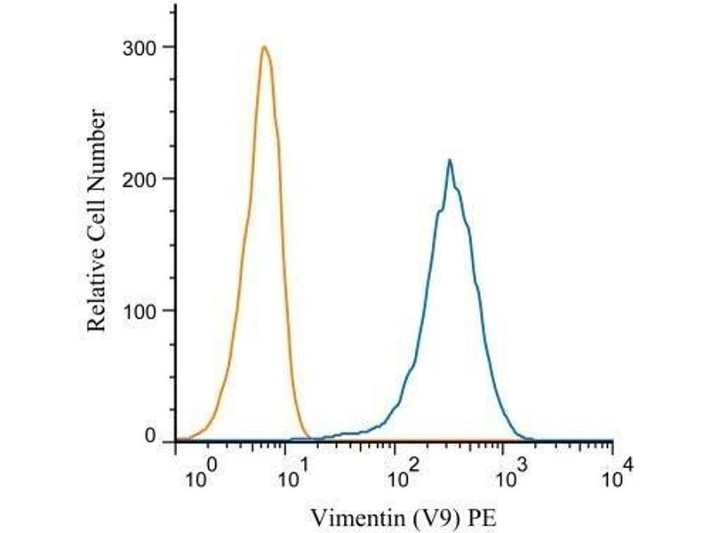 Flow Cytometry (FACS) image for anti-Vimentin (VIM) antibody (ABIN4365312)