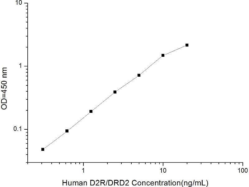 Dopamine Receptor D2 (DRD2) ELISA Kit (2)