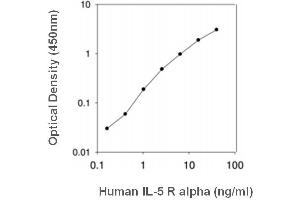 Image no. 1 for Interleukin 5 Receptor, alpha (IL5RA) ELISA Kit (ABIN5676254)