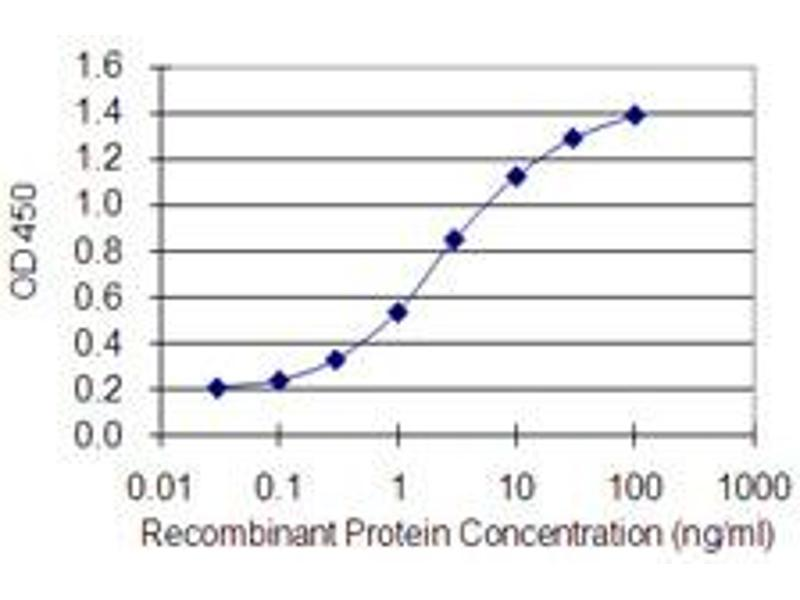 ELISA image for anti-GATA Binding Protein 4 (GATA4) (AA 343-442), (partial) antibody (ABIN1774804)
