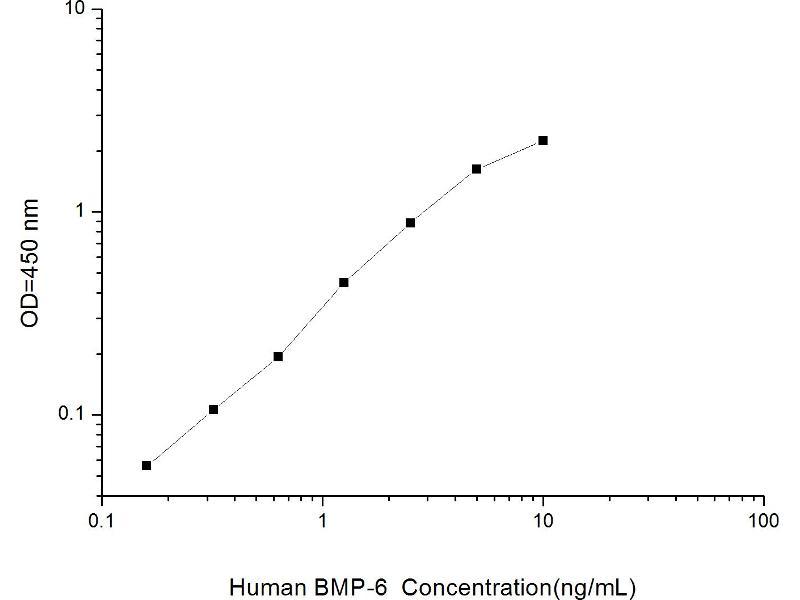 ELISA image for Bone Morphogenetic Protein 6 (BMP6) ELISA Kit (ABIN1113787)