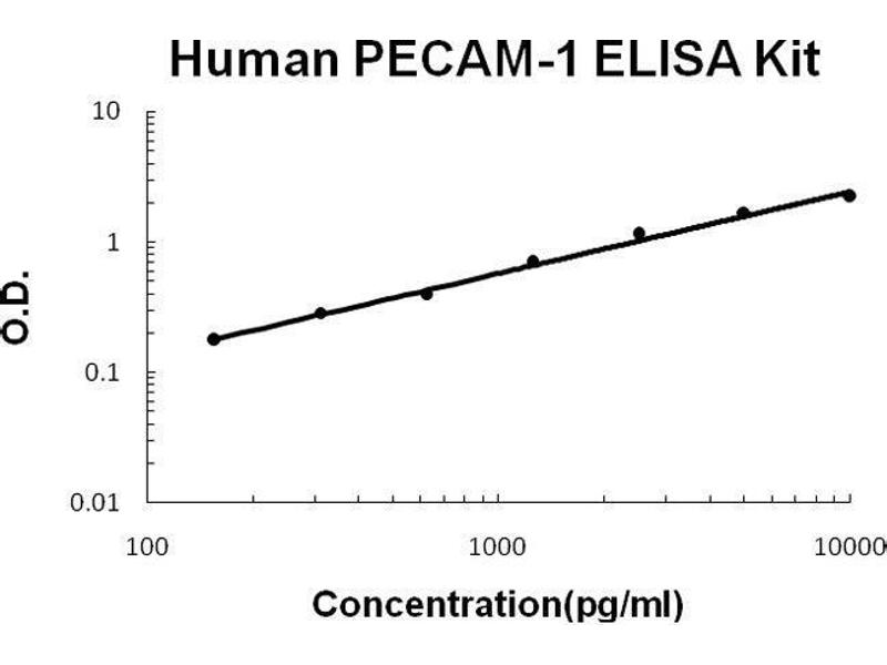 Platelet/endothelial Cell Adhesion Molecule (PECAM1) ELISA Kit