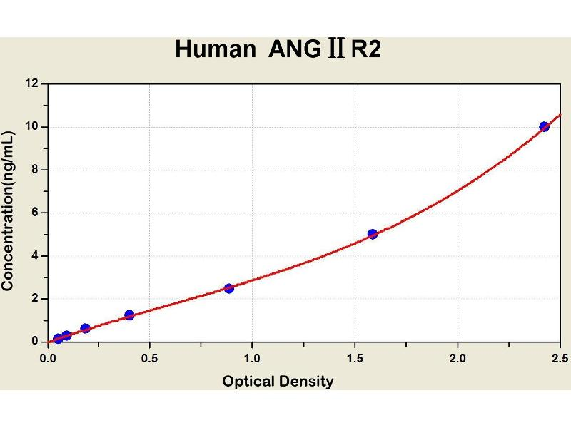 Angiotensin II Receptor, Type 2 (AGTR2) ELISA Kit