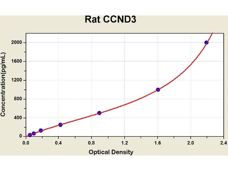 Cyclin D3 (CCND3) ELISA Kit