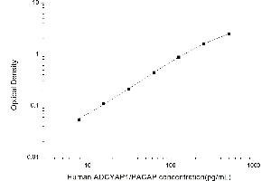 Image no. 1 for Adenylate Cyclase Activating Polypeptide 1 (Pituitary) (ADCYAP1) ELISA Kit (ABIN6961975)
