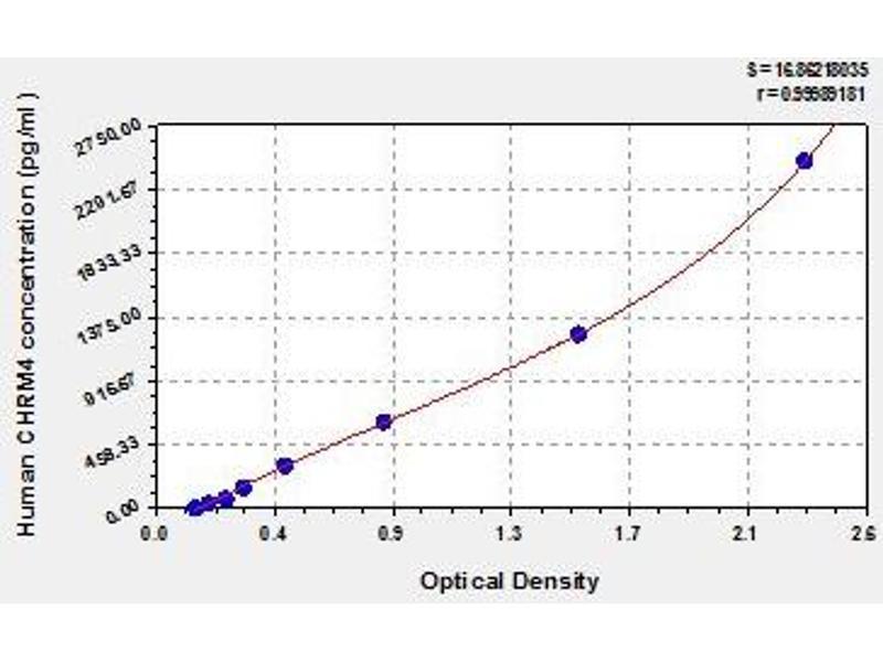 Cholinergic Receptor, Muscarinic 4 (CHRM4) ELISA Kit