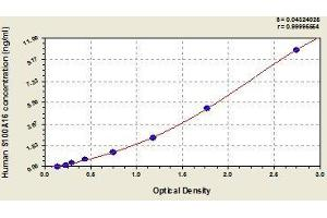 Image no. 1 for S100 Calcium Binding Protein A16 (S100A16) ELISA Kit (ABIN850672)