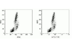 Flow Cytometry (FACS) image for FIX&PERM® Sample Kit (ABIN1741576)