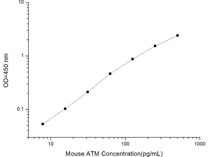 Ataxia Telangiectasia Mutated (ATM) ELISA Kit (2)