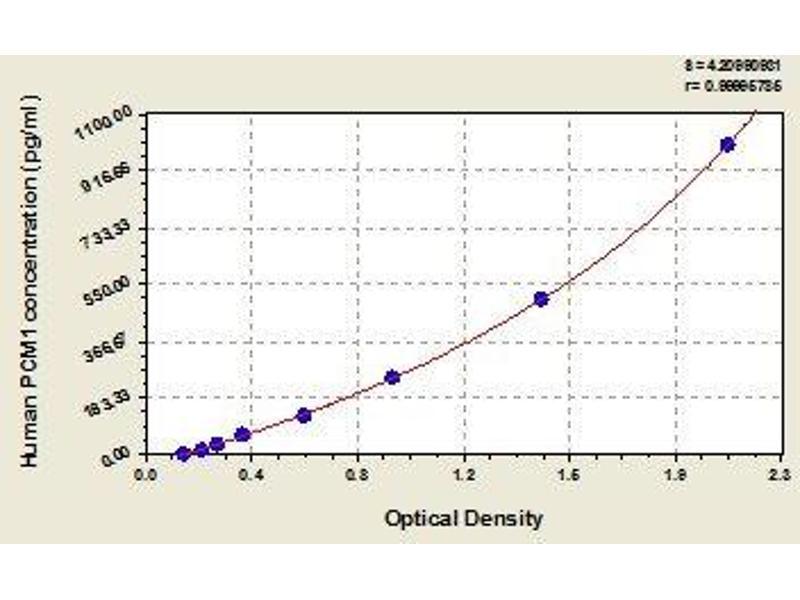 Pericentriolar Material 1 (PCM1) ELISA Kit