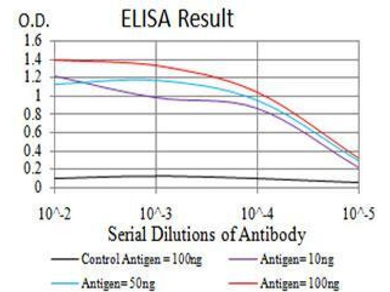 ELISA image for anti-Protein-tyrosine Phosphatase 1C (PTPN6) (AA 243-541) antibody (ABIN4880985)
