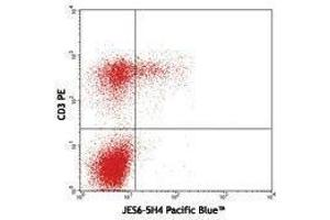 Flow Cytometry (FACS) image for anti-IL2 antibody (Interleukin 2)  (Pacific Blue) (ABIN2662353)