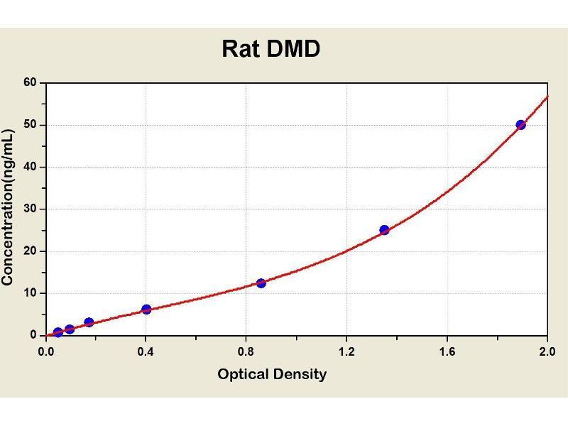 Dystrophin (DMD) ELISA Kit
